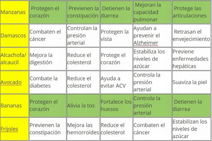 tabla alimentos y sus beneficios