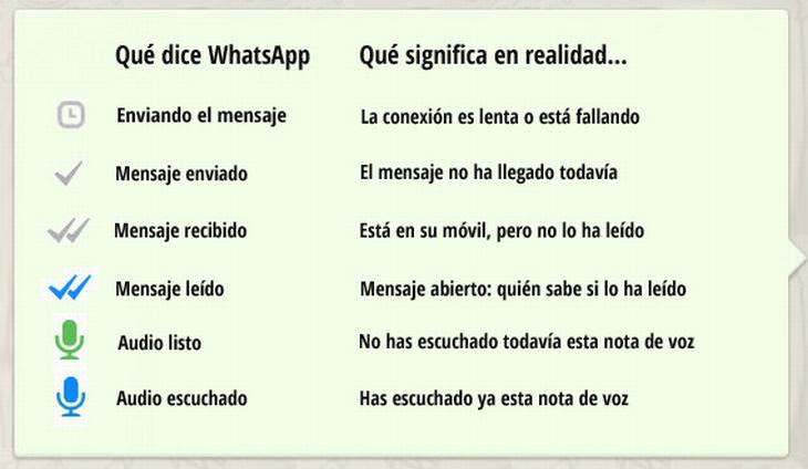 Iconos Whatsapp