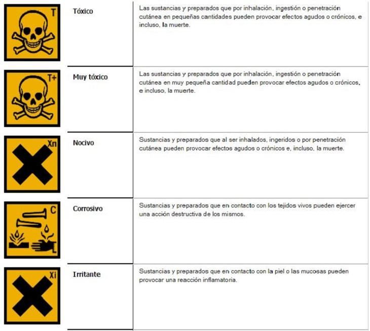 significado advertencias productos de limpieza