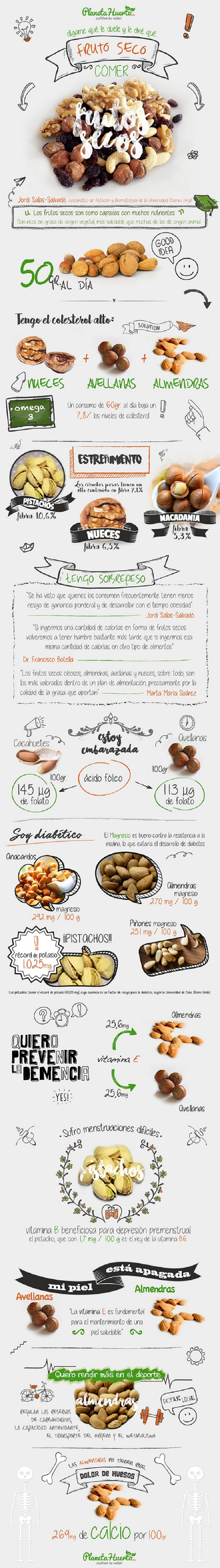 infografía frutos secos