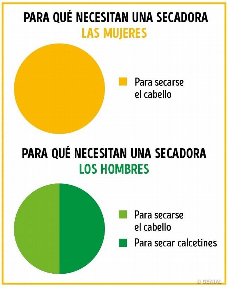 diferencias hombres y mujeres
