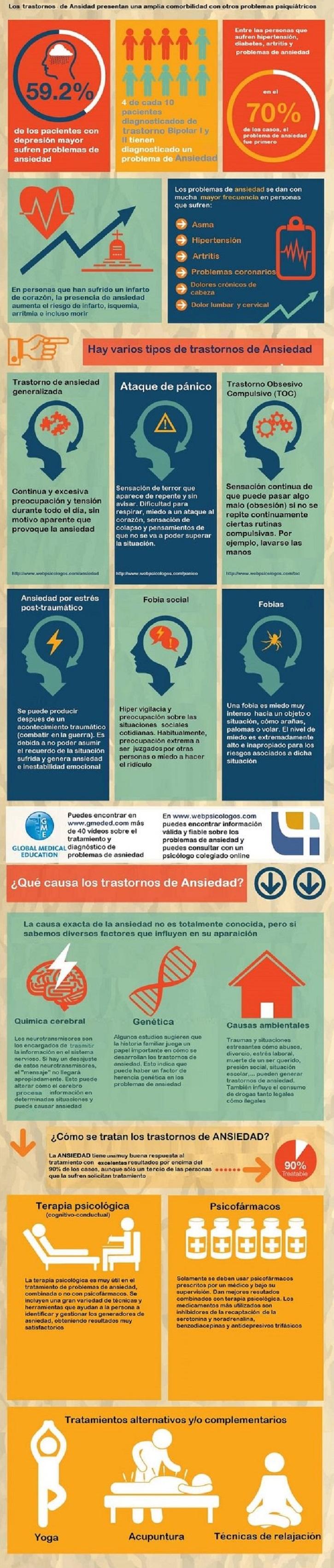 infografía ansiedad