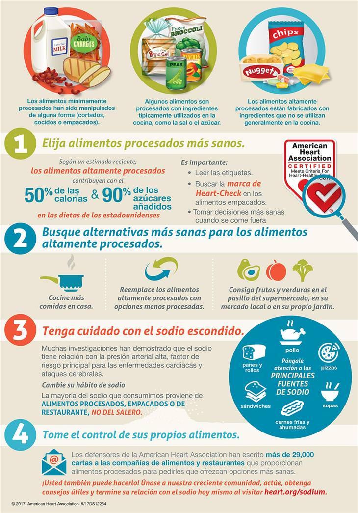 infografía sobre comida procesada