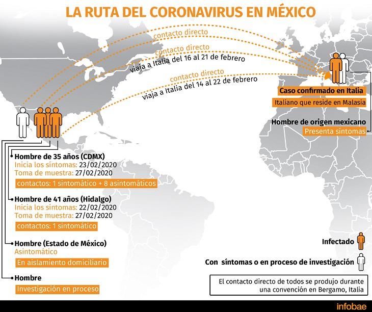 Coronavirus América Latina