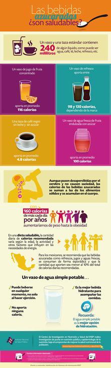 Infografías Sobre Las Bebidas Azucaradas
