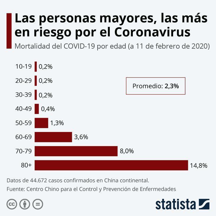 El Coronavirus En Cifras personas con mayor riesgo