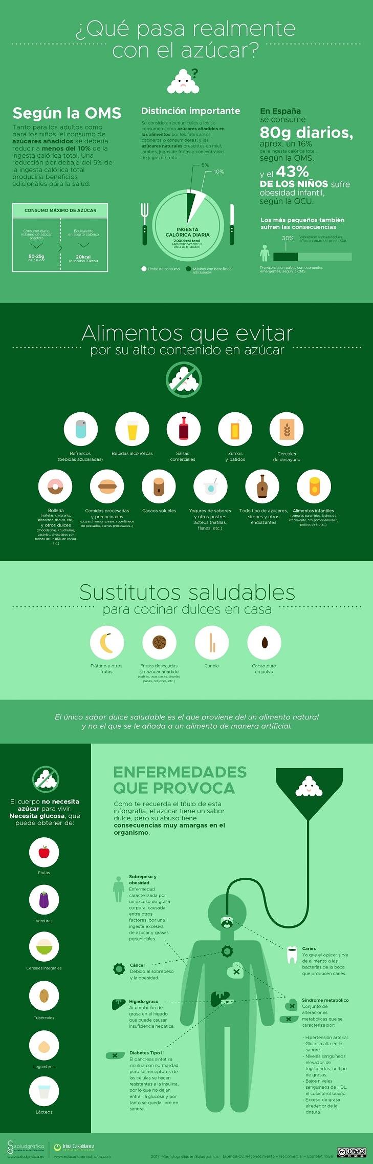 infografía azúcar