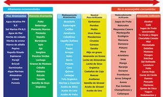 ¡Los Efectos Del pH En El Organismo!