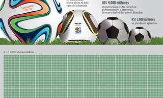 ¡El Mundial En Números!